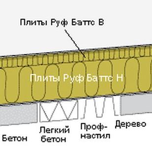 утеплитель руф баттс