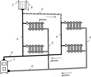 Циркуляционный контур с нижней разводкой 1 - котел, 2 - главный ствол, 3 - разводка, 4 - горячие стояки, 5...